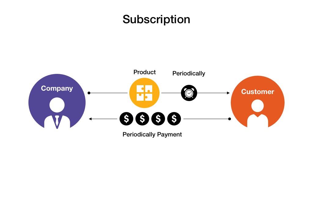 Subscription Freemium app monetization models
